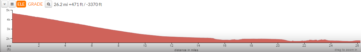 Course profile provided by the website